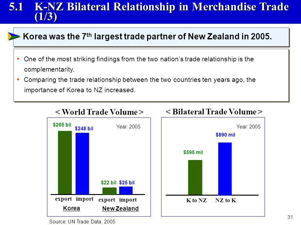 < World Trade Volume > < Bilateral Trade Volume >