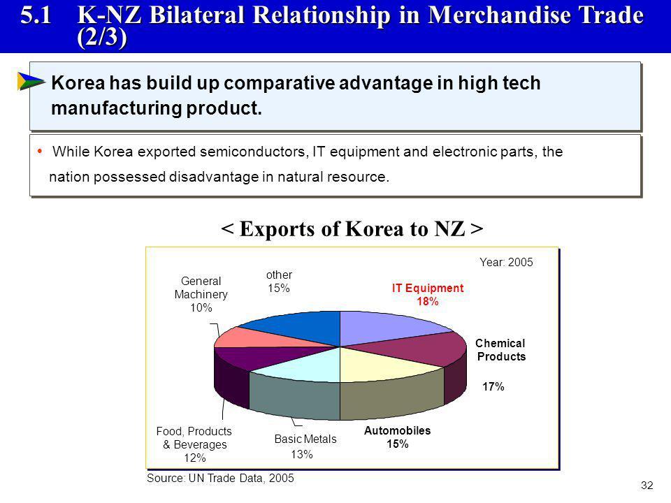 < Exports of Korea to NZ >