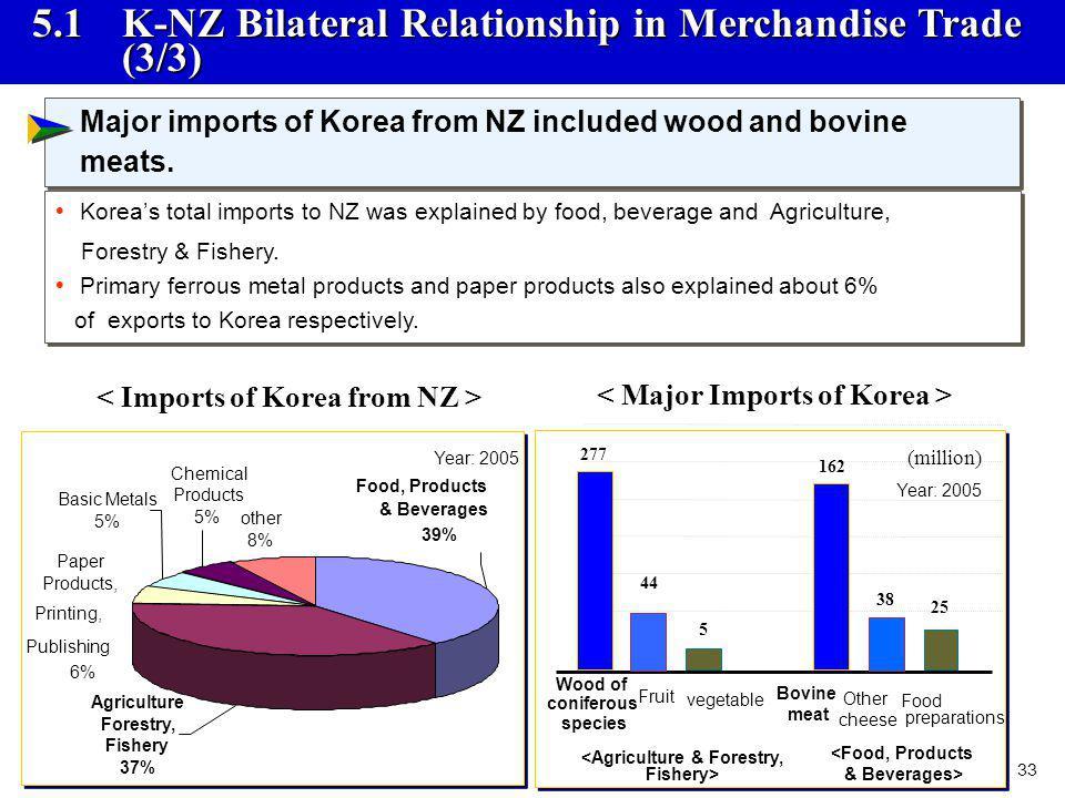 5.1 K-NZ Bilateral Relationship in Merchandise Trade (3/3)