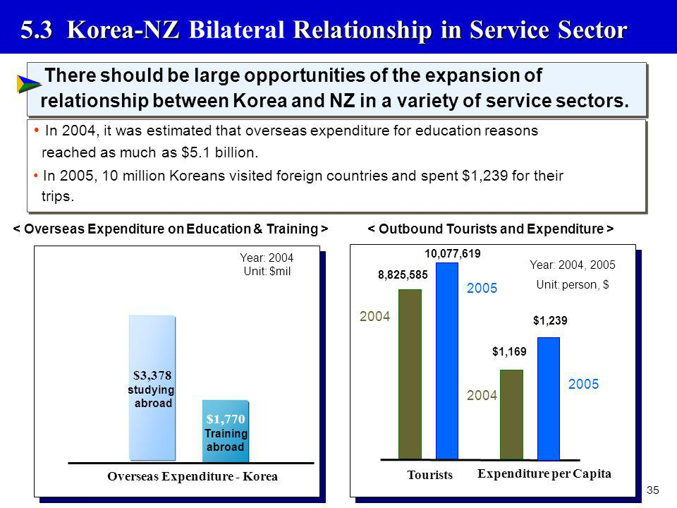 5.3 Korea-NZ Bilateral Relationship in Service Sector