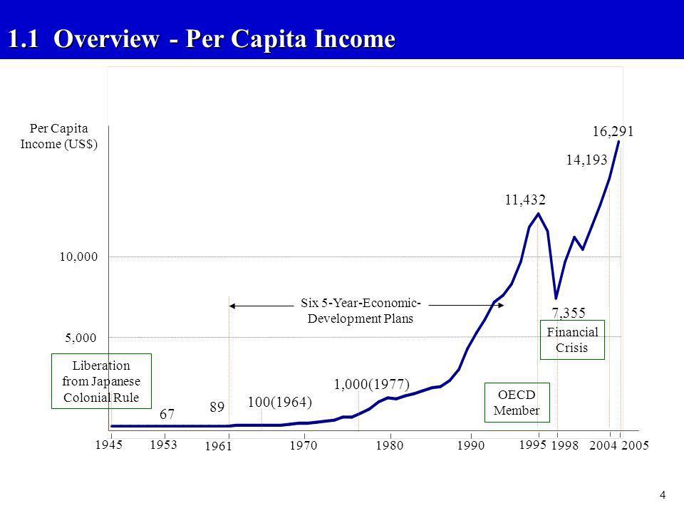 Per Capita Income (US$)