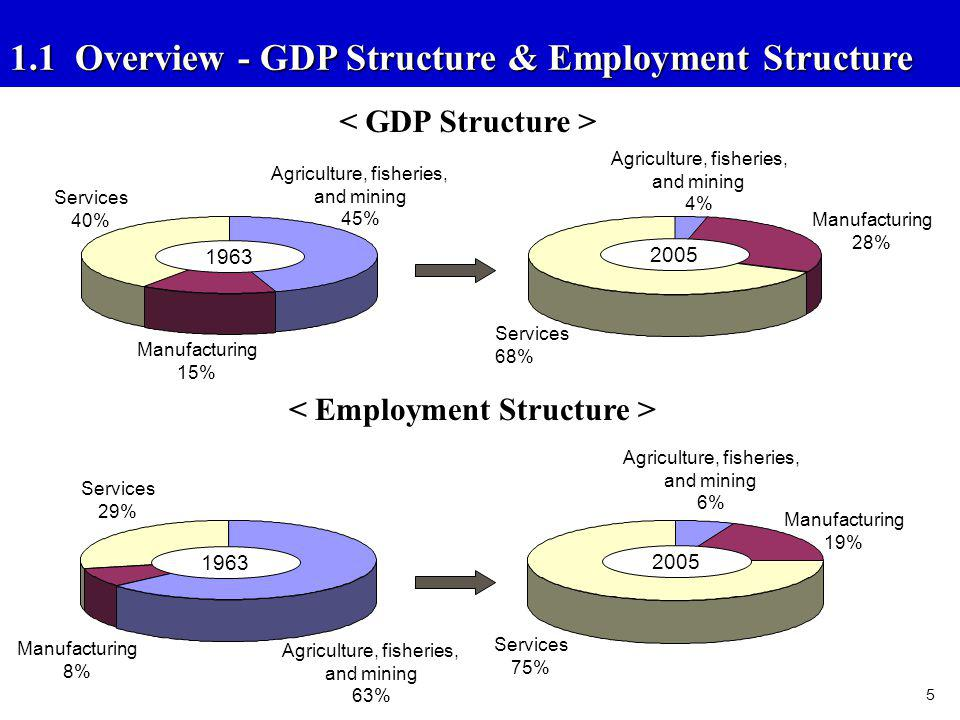 1.1 Overview - GDP Structure & Employment Structure