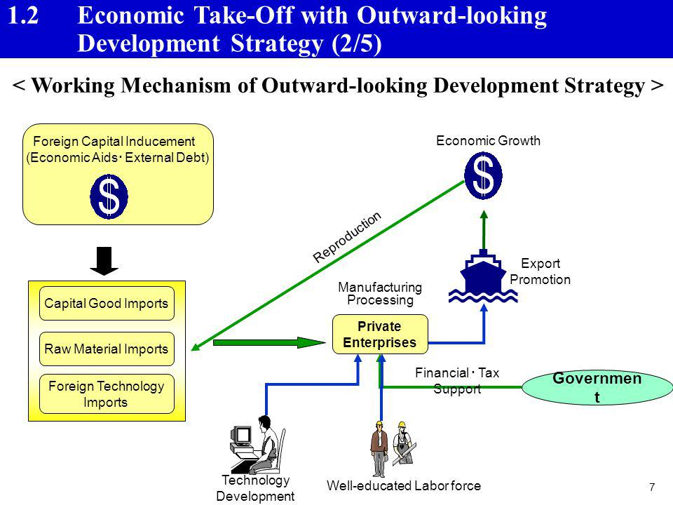 1.2 Economic Take-Off with Outward-looking Development Strategy (2/5)