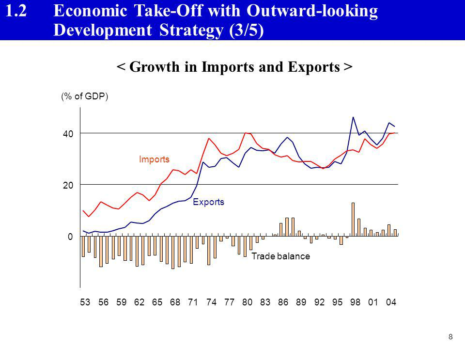 < Growth in Imports and Exports >