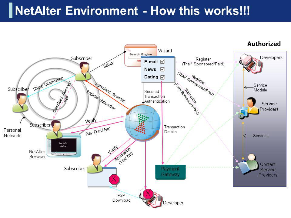 NetAlter Environment - How this works!!!