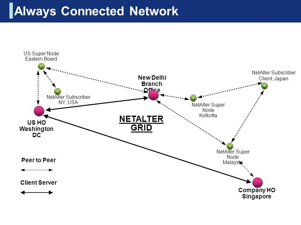 Always Connected Network
