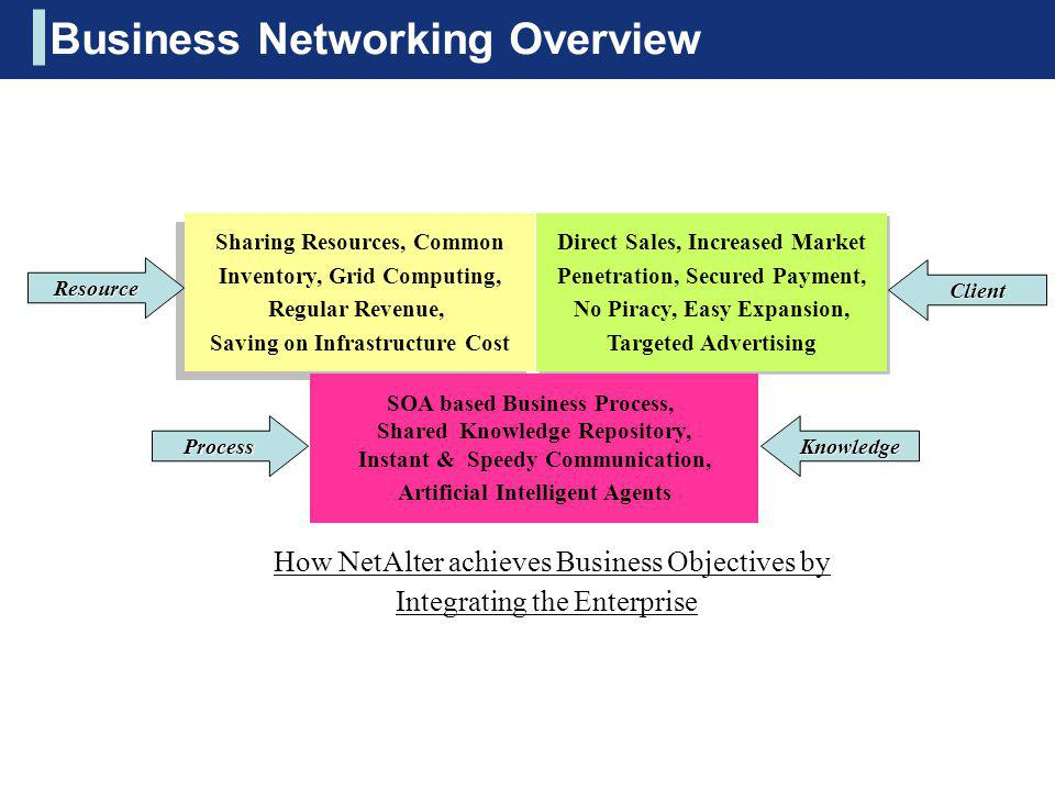 Business Networking Overview