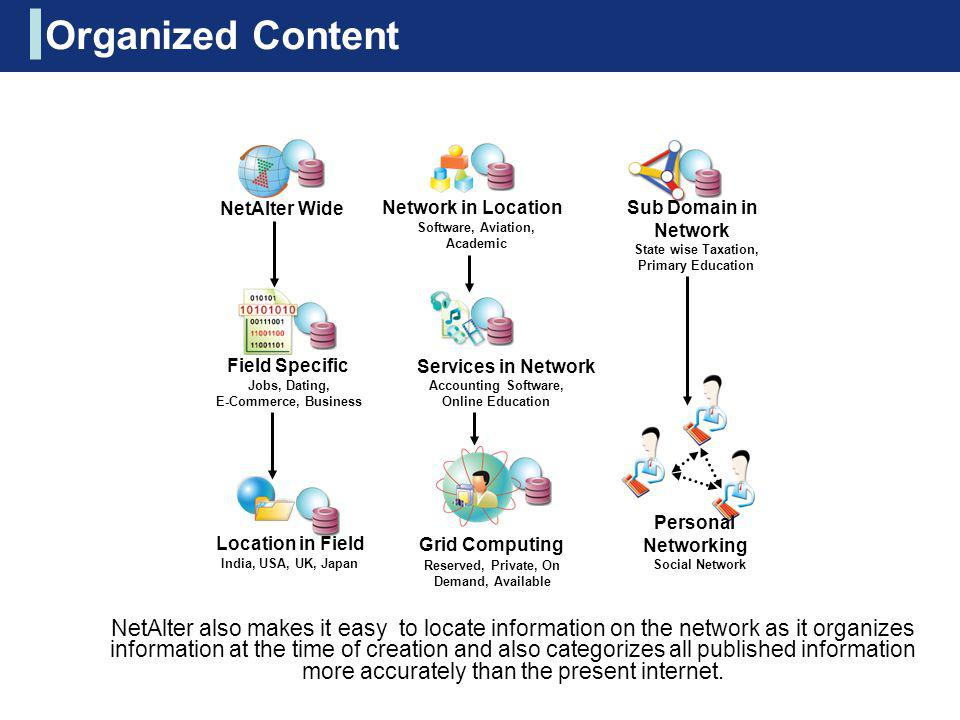 Organized Content NetAlter Wide. Network in Location. Sub Domain in Network. Software, Aviation, Academic.