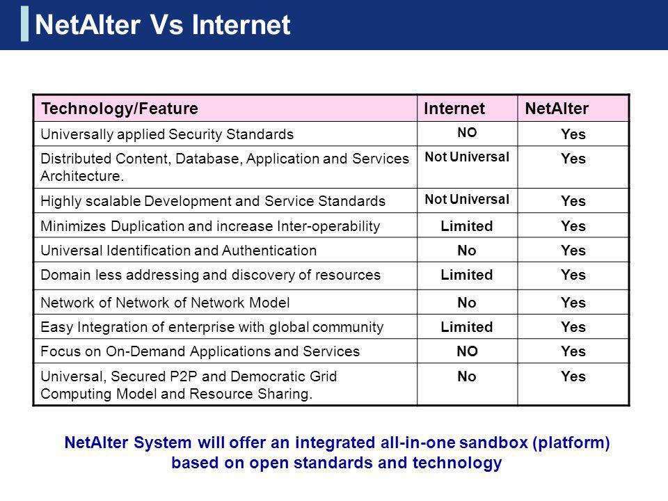NetAlter Vs Internet Technology/Feature Internet NetAlter