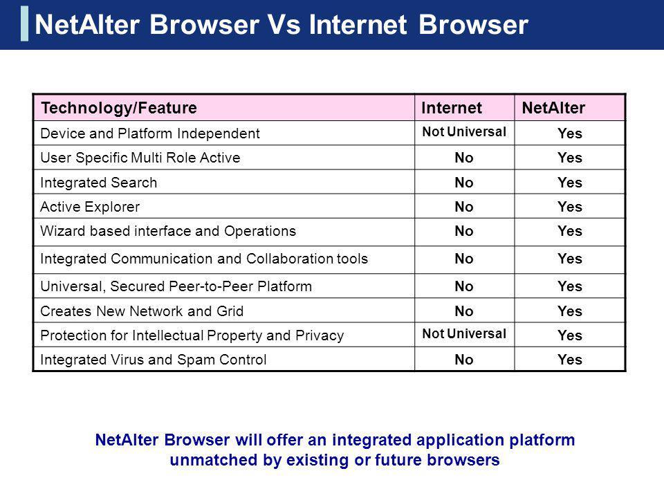 NetAlter Browser Vs Internet Browser