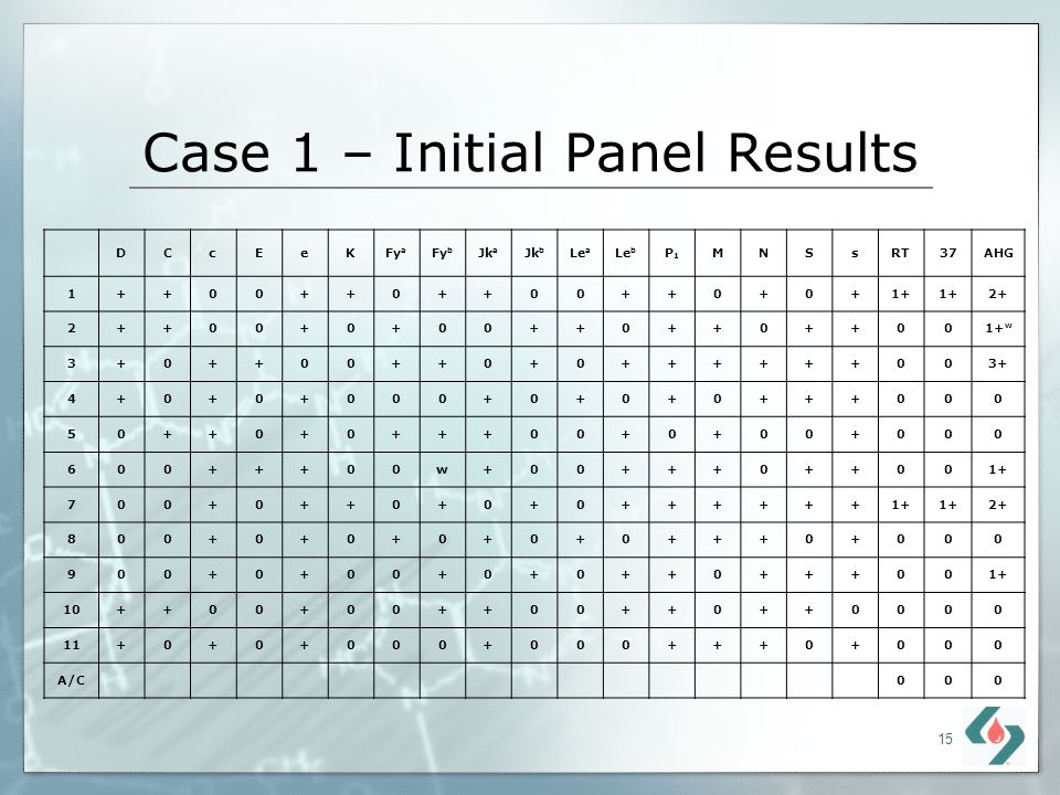 Case 1 – Initial Panel Results