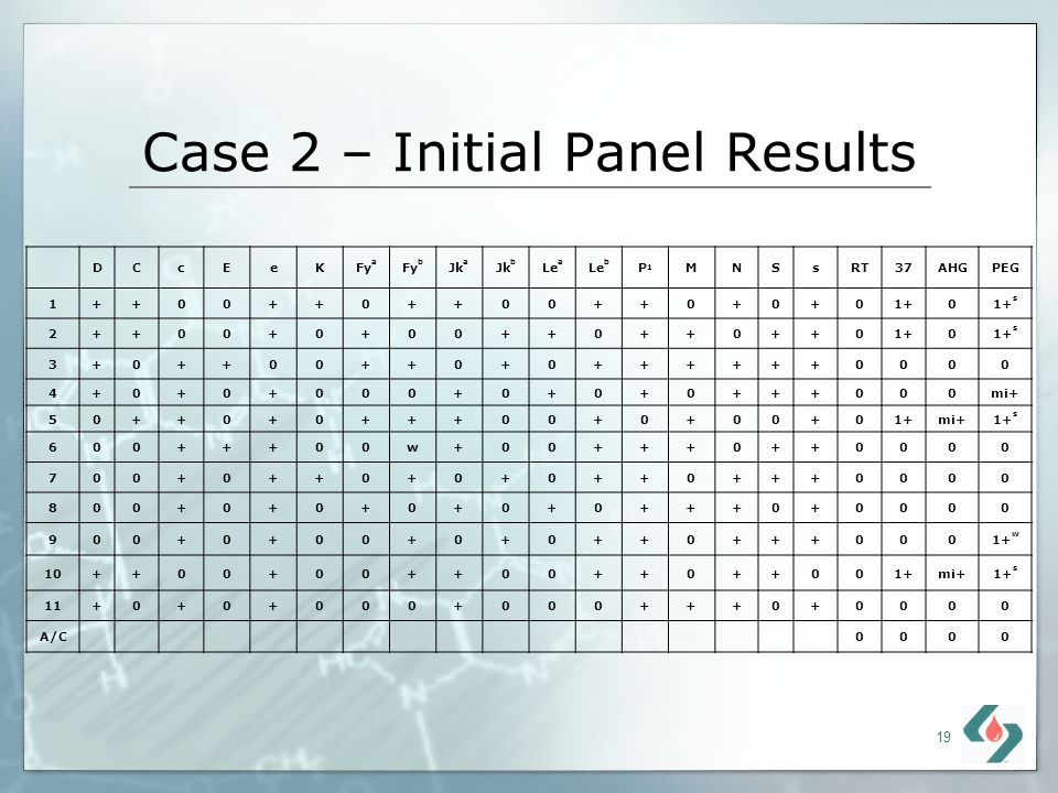 Case 2 – Initial Panel Results