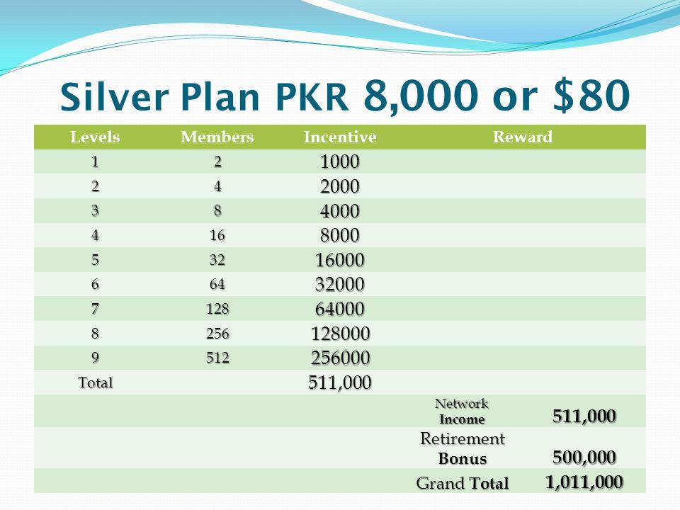 Silver Plan PKR 8,000 or $80 Levels. Members. Incentive. Reward. 1. 2. 1000. 4. 2000. 3. 8.