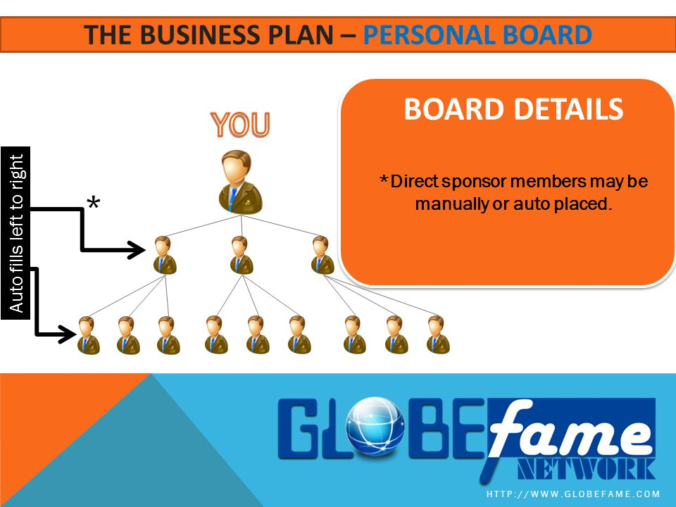 BOARD Details YOU The business plan – personal board *