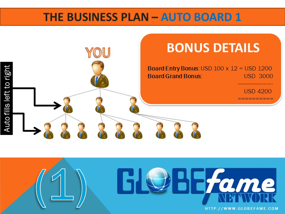 The business plan – auto board 1