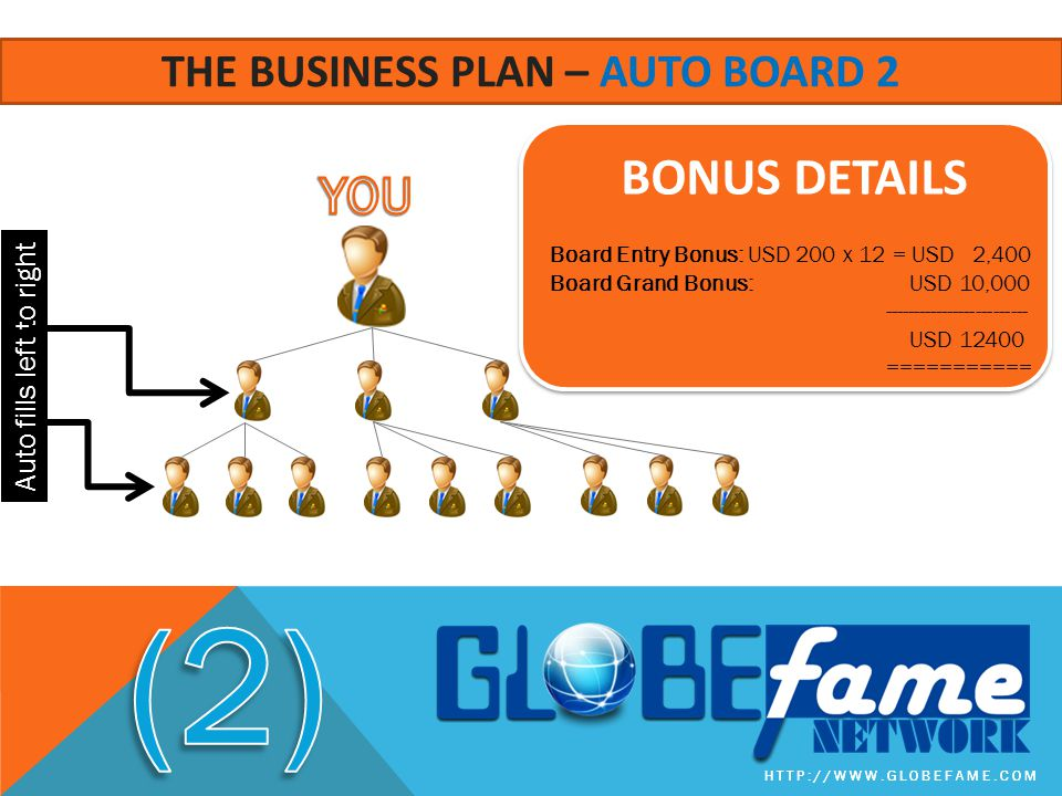 The business plan – auto board 2