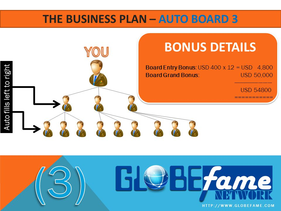 The business plan – auto board 3