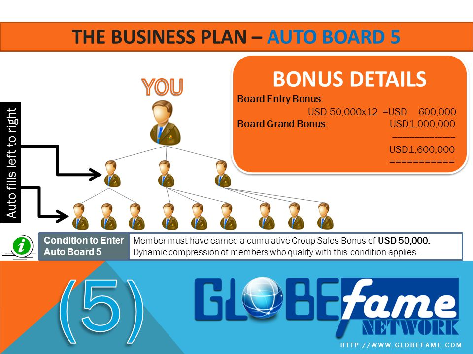 The business plan – auto board 5