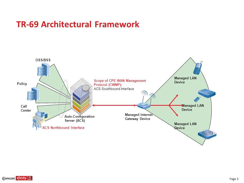 TR-69 Architectural Framework