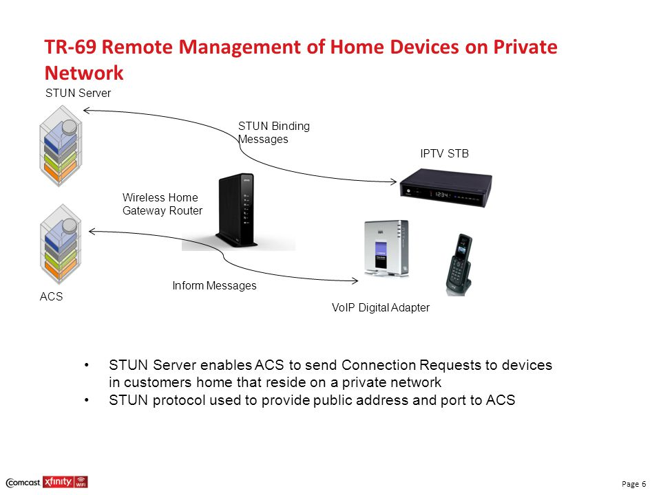 TR-69 Remote Management of Home Devices on Private Network