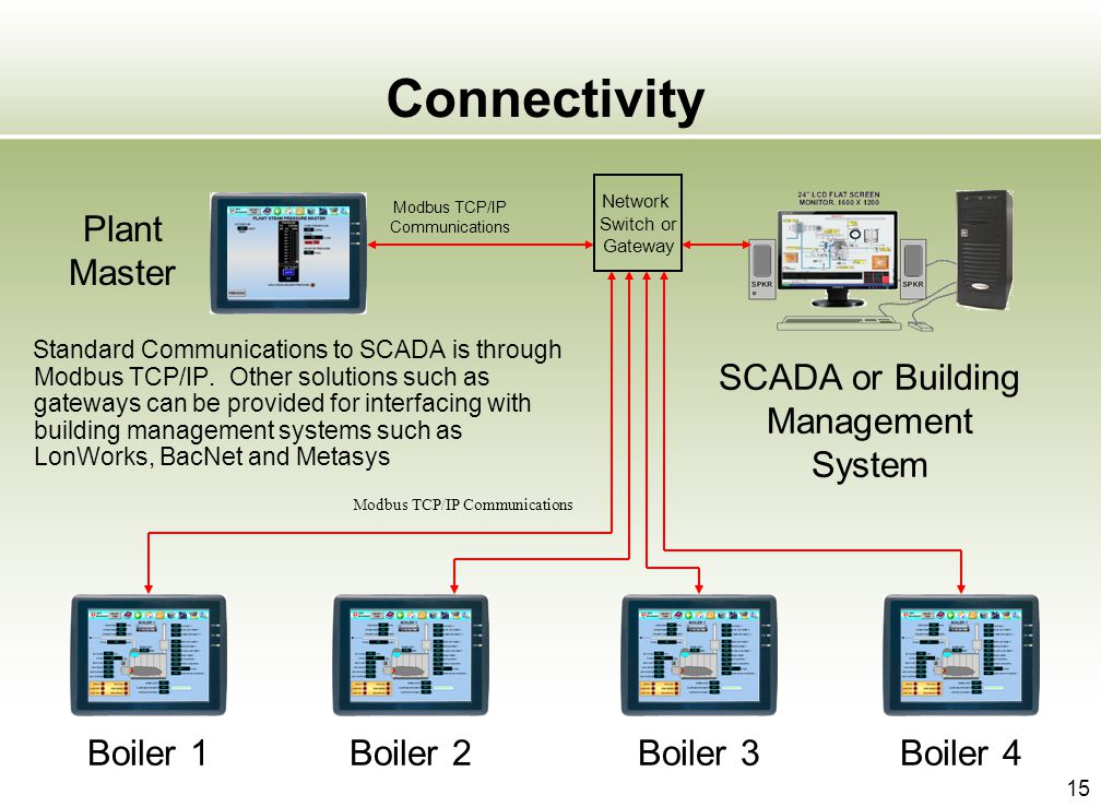 Connectivity Plant Master SCADA or Building Management System Boiler 1