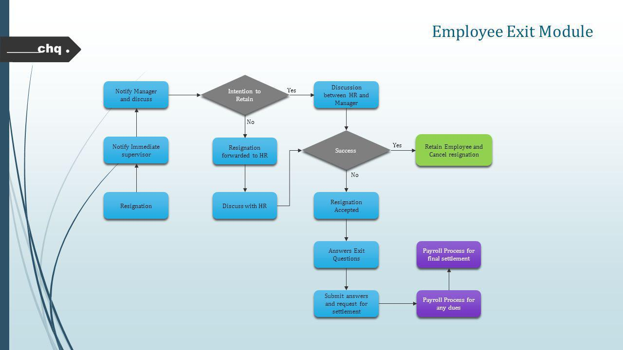 Hrms Human Resource Management System Ppt Video Online