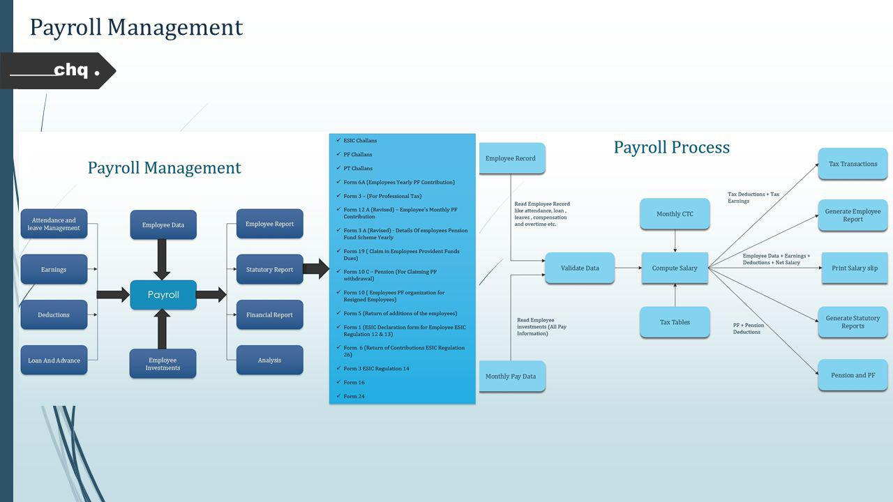 payroll management system Weberp4 offers entirely web based custom erp system software application module for payroll management tour our product demo now.