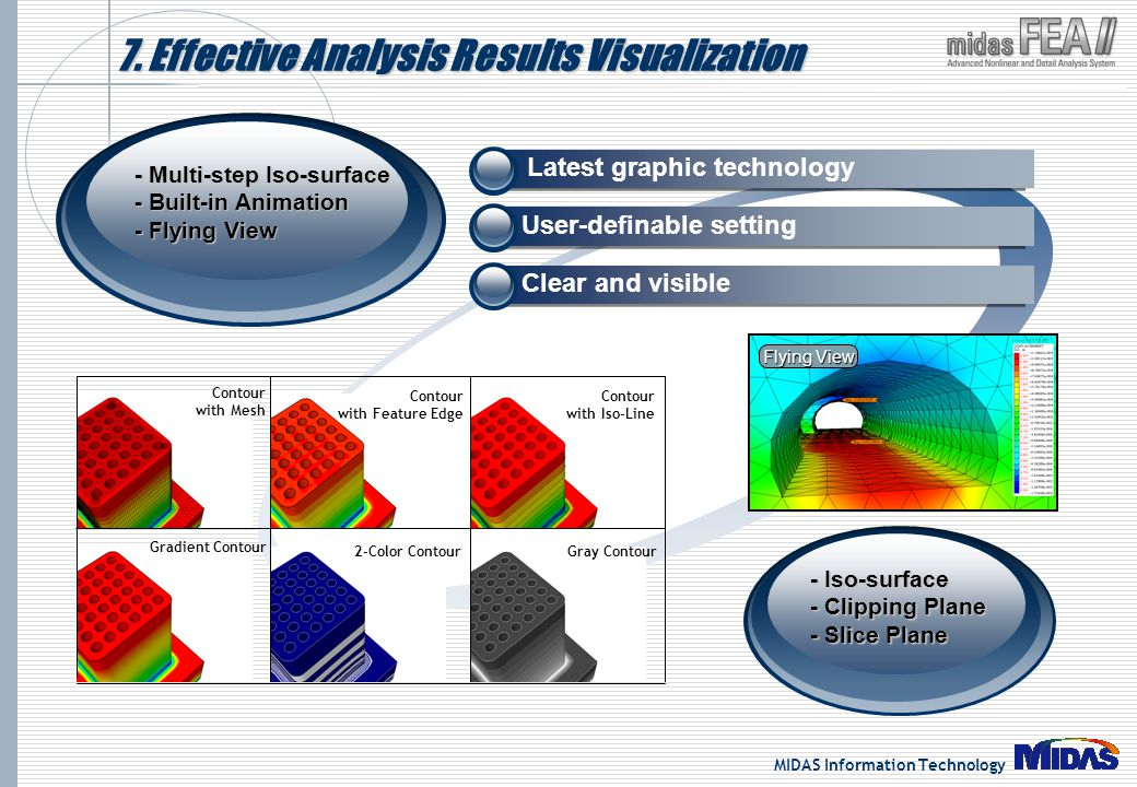 7. Effective Analysis Results Visualization