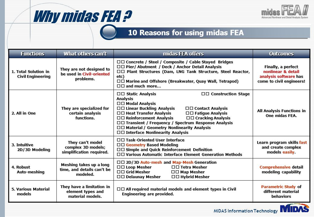 Why midas FEA 10 Reasons for using midas FEA Functions