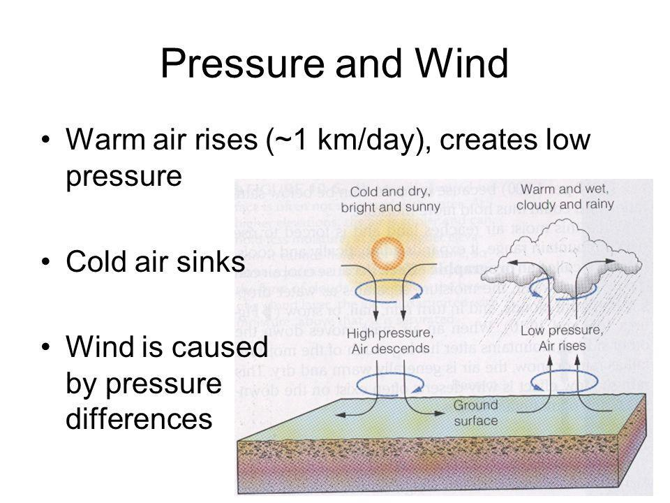 Pressure and Wind Warm air rises (~1 km/day), creates low pressure