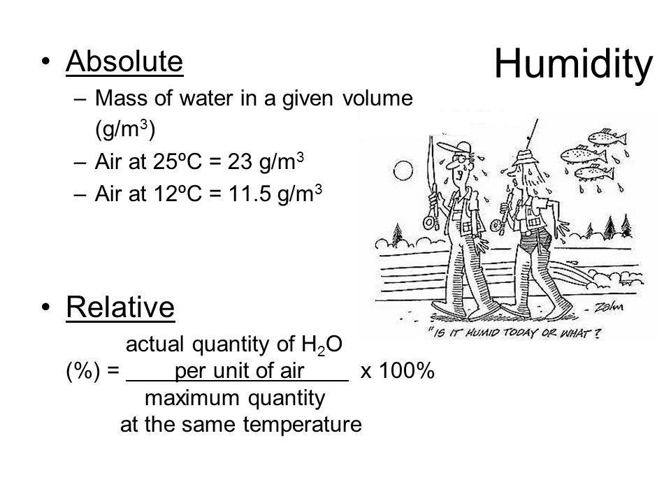 Humidity Absolute Relative Mass of water in a given volume (g/m3)