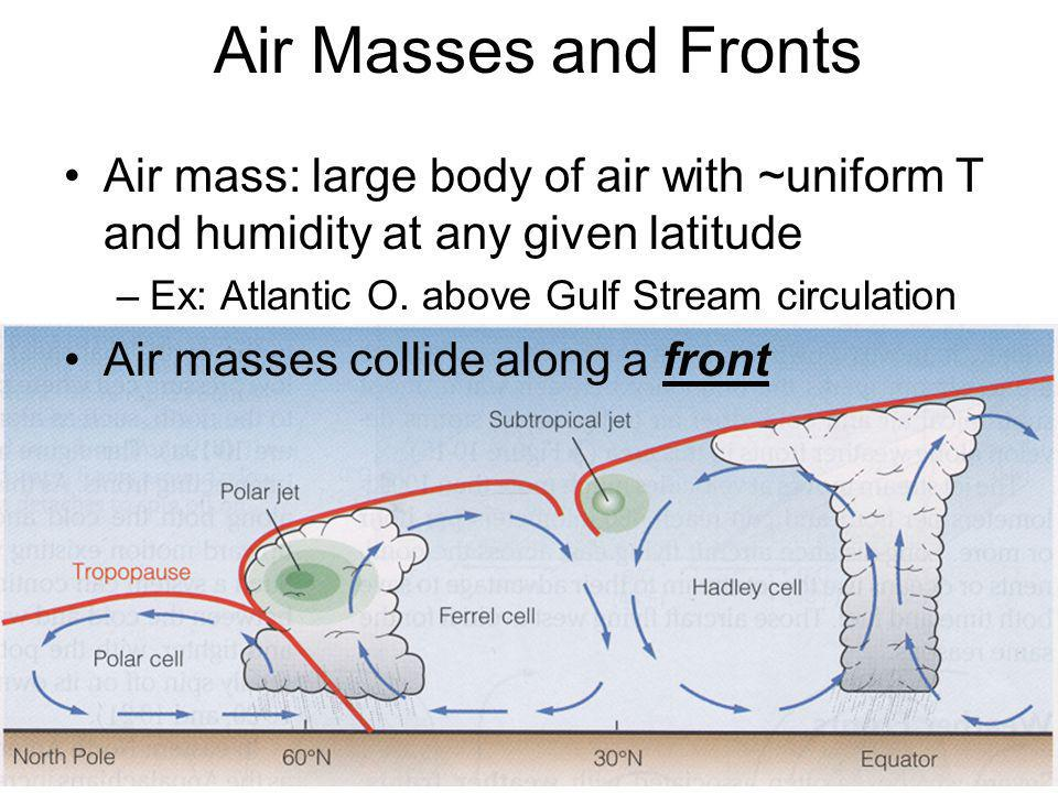 Air Masses and Fronts Air mass: large body of air with ~uniform T and humidity at any given latitude.