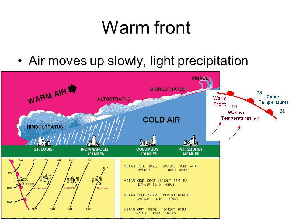 Warm front Air moves up slowly, light precipitation