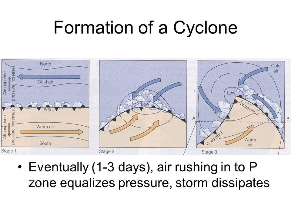 Formation of a Cyclone Eventually (1-3 days), air rushing in to P zone equalizes pressure, storm dissipates.