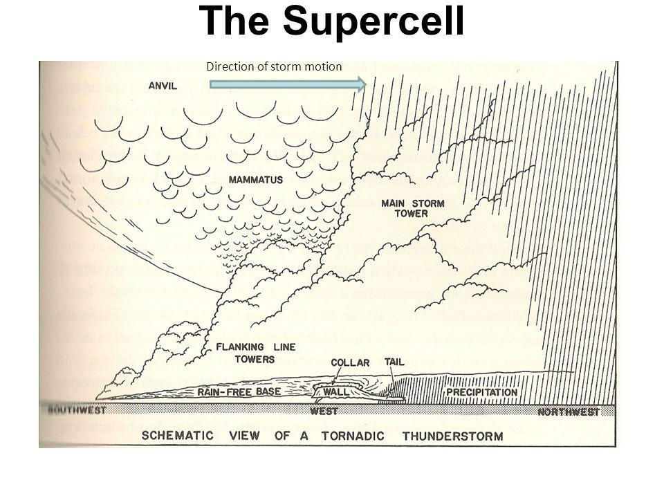 The Supercell Direction of storm motion