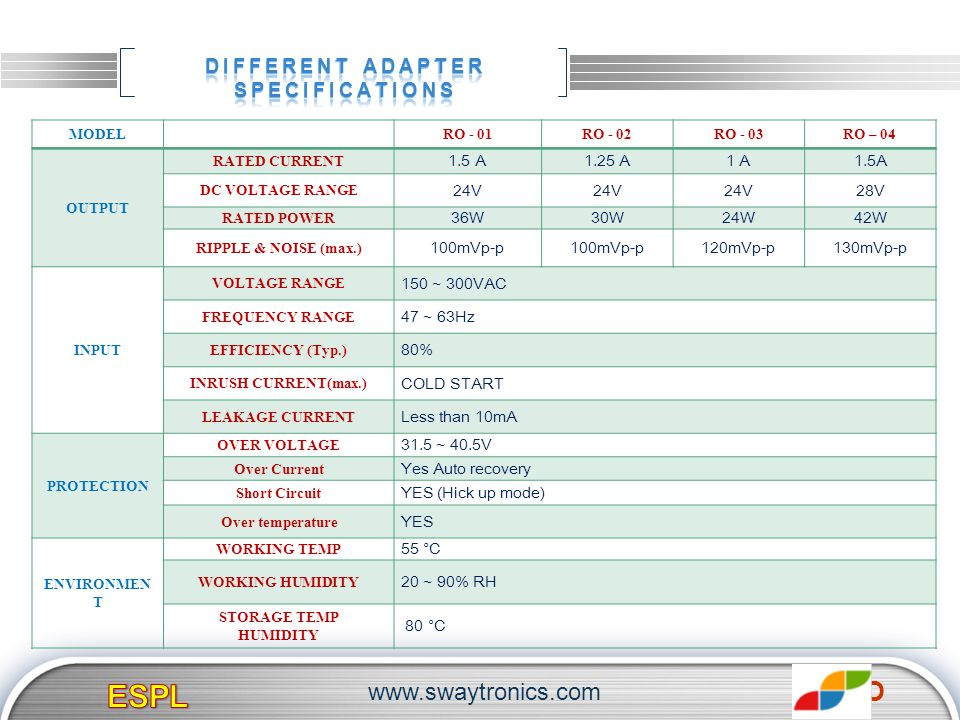 DIFFERENT ADAPTER SPECIFICATIONS