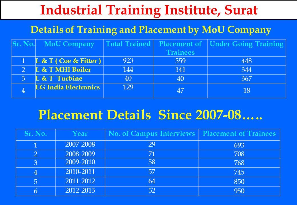 Placement Details Since 2007-08…..