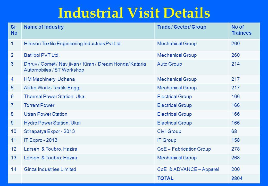 Industrial Visit Details