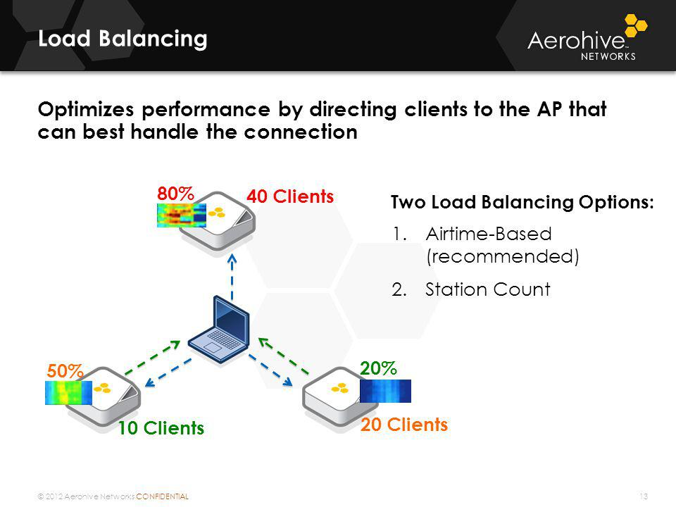 Load Balancing Optimizes performance by directing clients to the AP that can best handle the connection.