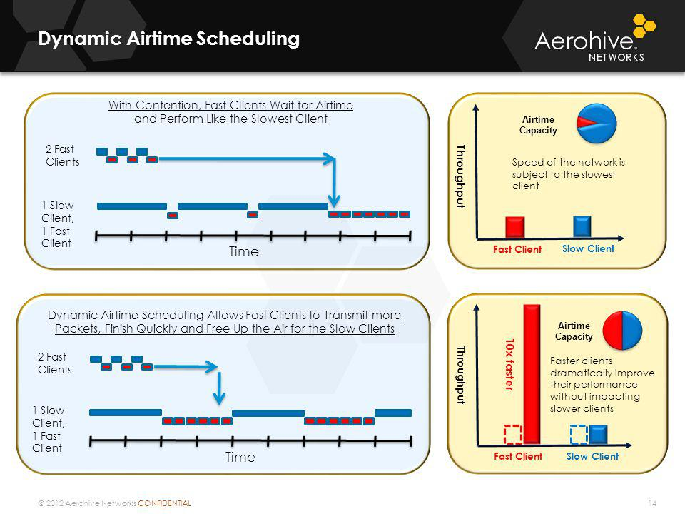 Dynamic Airtime Scheduling