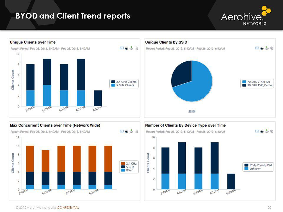 BYOD and Client Trend reports