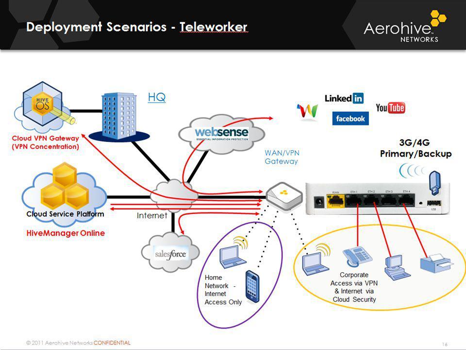 Deployment Scenarios - Teleworker