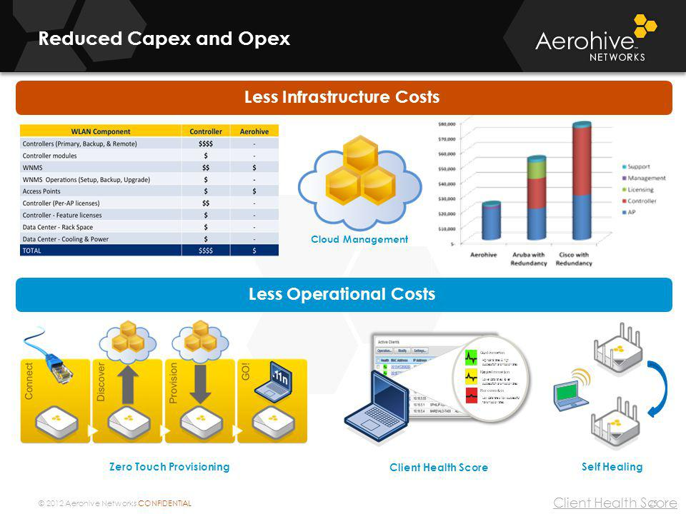 Less Infrastructure Costs Less Operational Costs