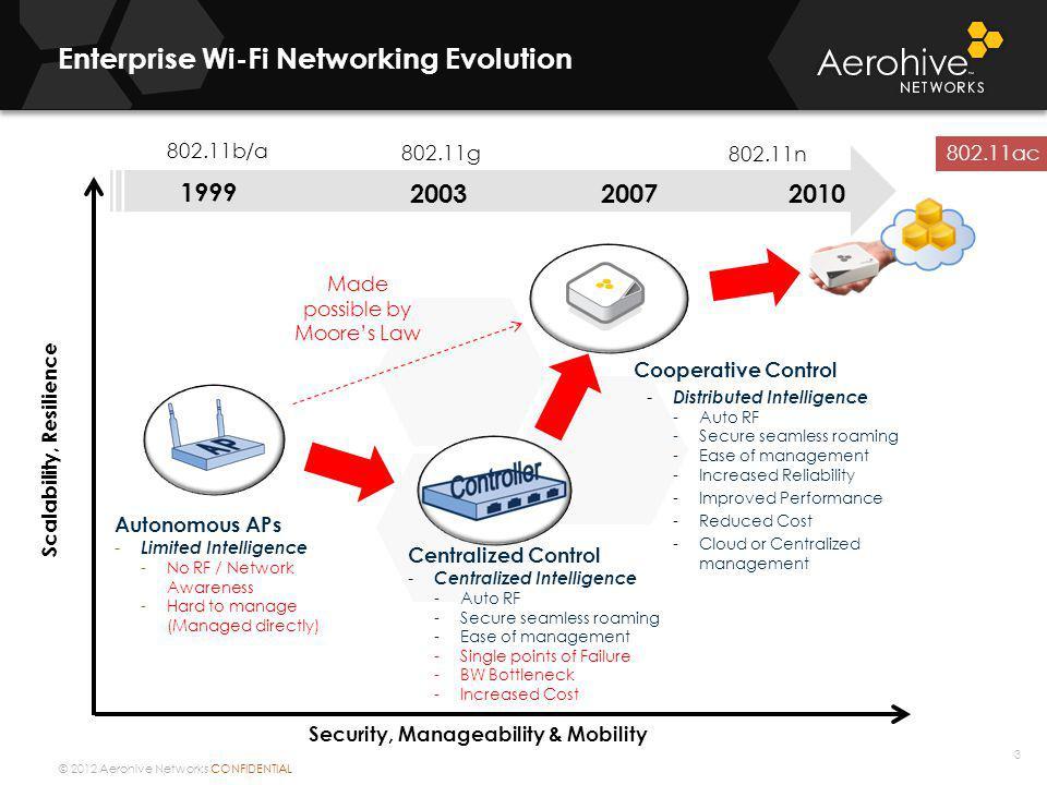 Enterprise Wi-Fi Networking Evolution
