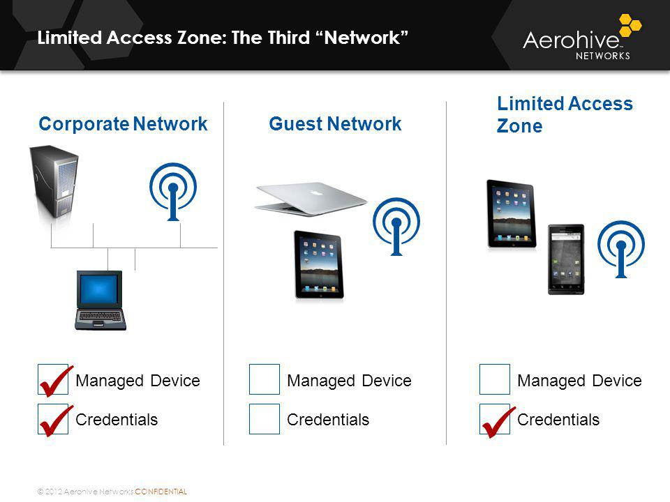 Limited Access Zone: The Third Network