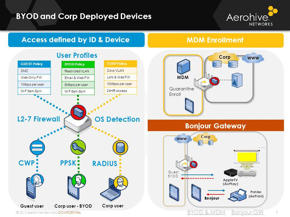 BYOD and Corp Deployed Devices