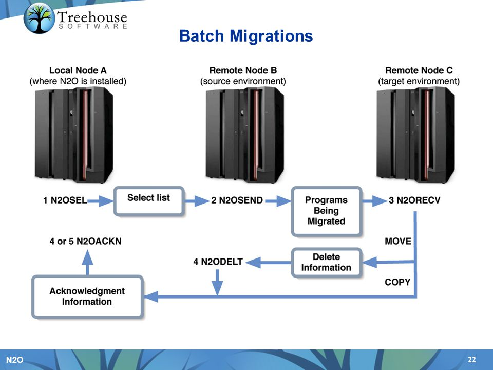 Batch Migrations