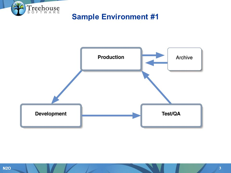 This diagram shows a sample environment