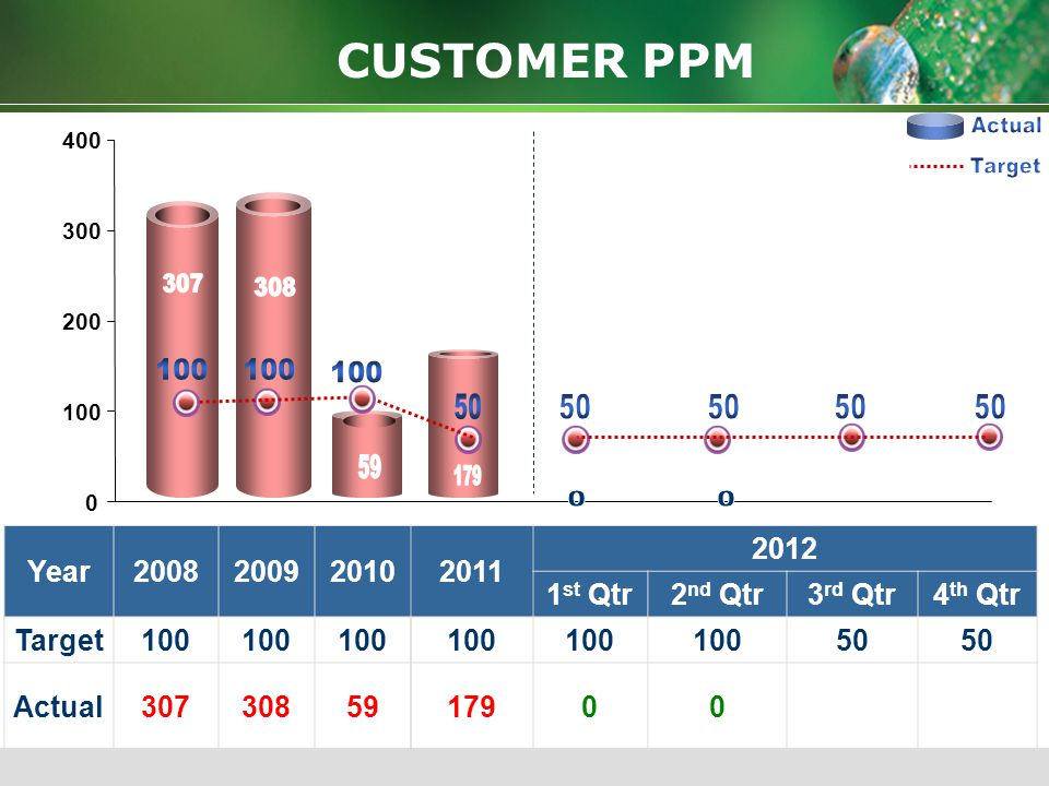 Actual Target 308 307 179 100 100 100 50 50 50 50 50 59 CUSTOMER PPM