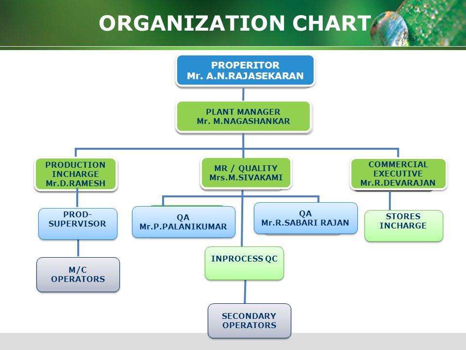ORGANIZATION CHART PROPERITOR Mr. A.N.RAJASEKARAN PLANT MANAGER